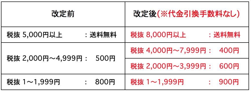 【送料改定のお知らせ】